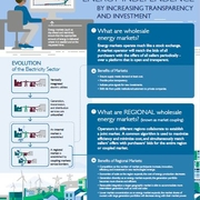 Infographic: Markets Promote Energy Independence by Increasing Transparency and Investment